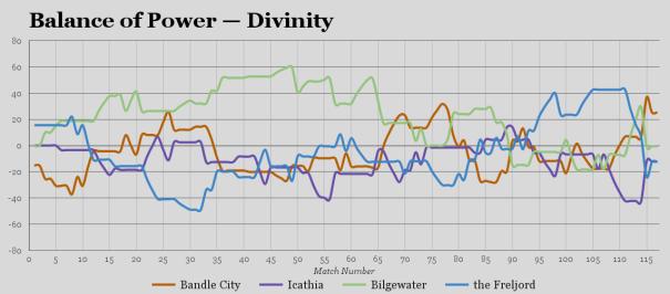 2016-10-30-final-divinity-bop