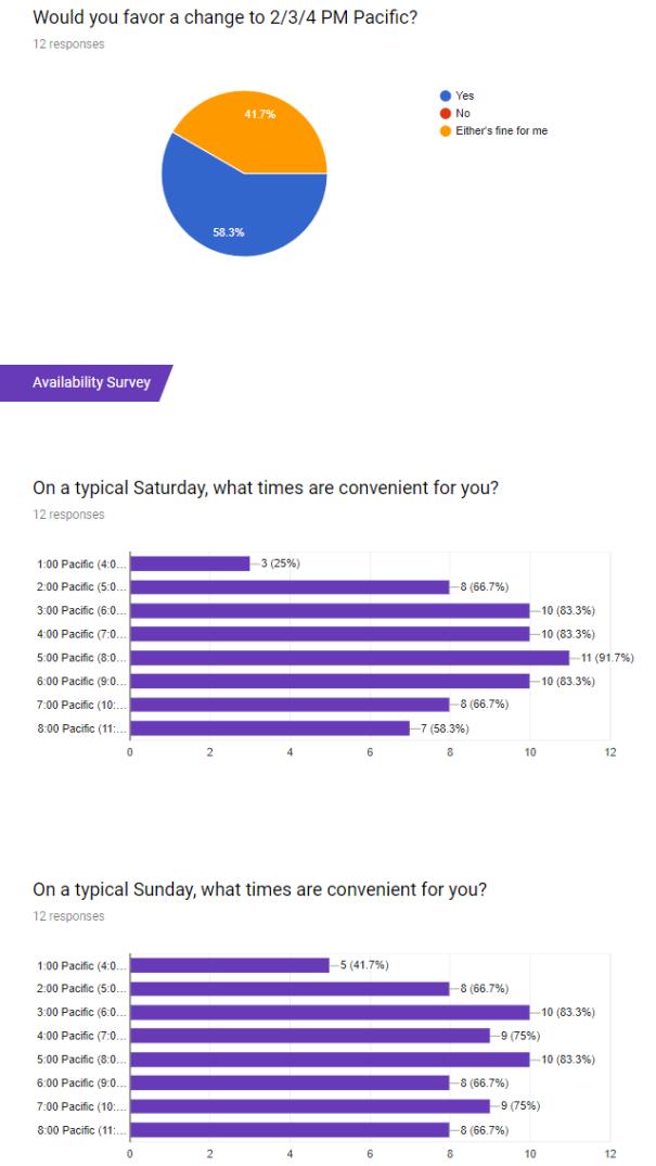 2017-11-04 - Survey results